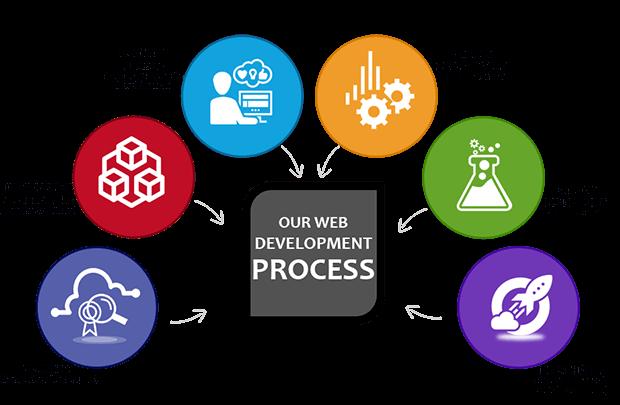 web-developnw
